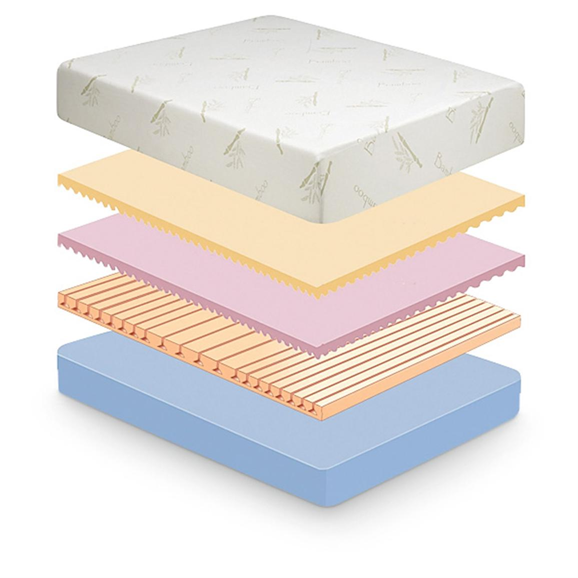 Revolutionary 4-layer construction